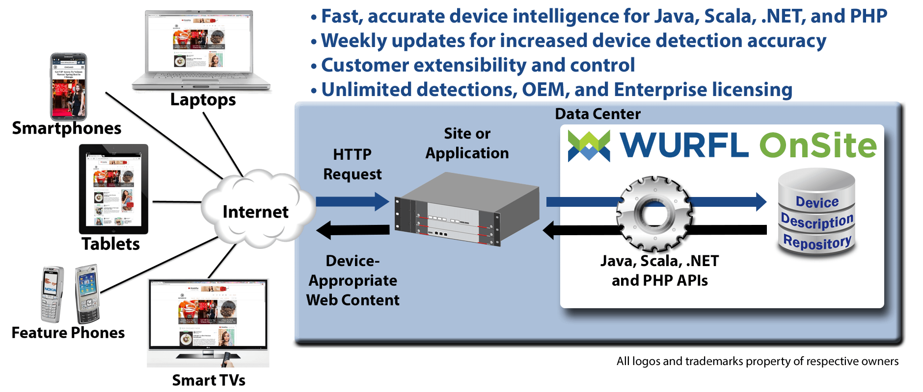 WURFL OnSite Device Detection Diagram