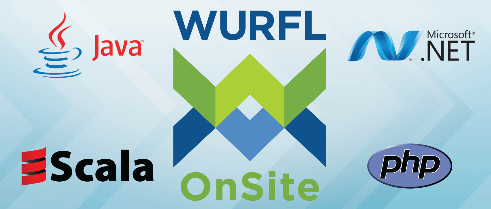 WURFL OnSite Device Detection Java Scala DotNet PHP