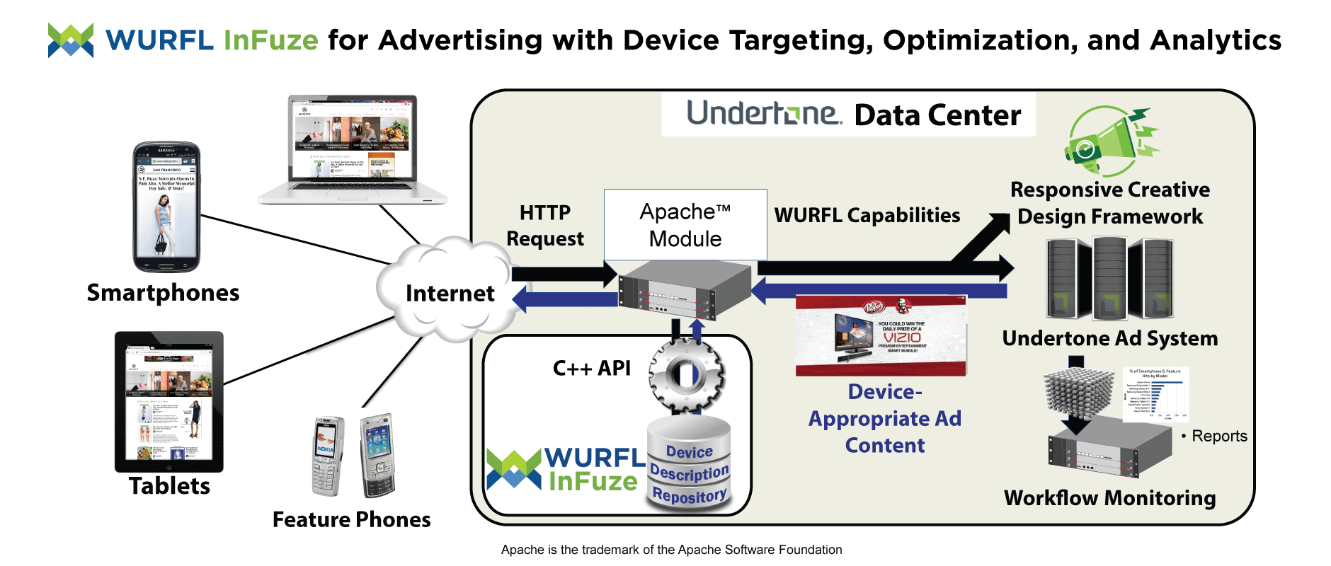 WURFL InFuze for Advertising with Device Targeting, Optimization, and Analytics