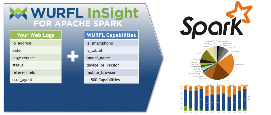 WURFL InSight for Apache Spark