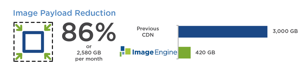Furnspace accelerate web page by reducing image payload. ImageEngine Image CDN