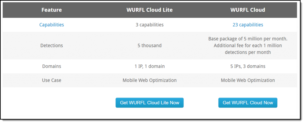 WURFL Cloud Specification