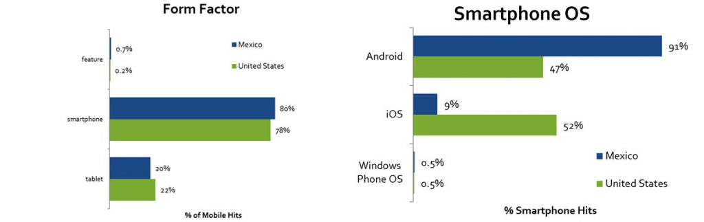 mexico-mobile-charts-wide