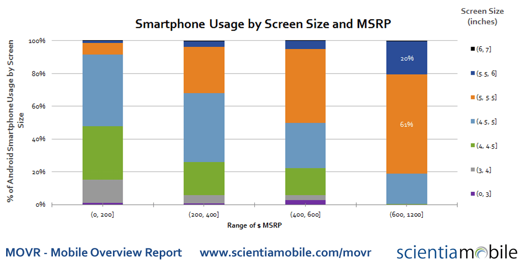 Price and Screen Size