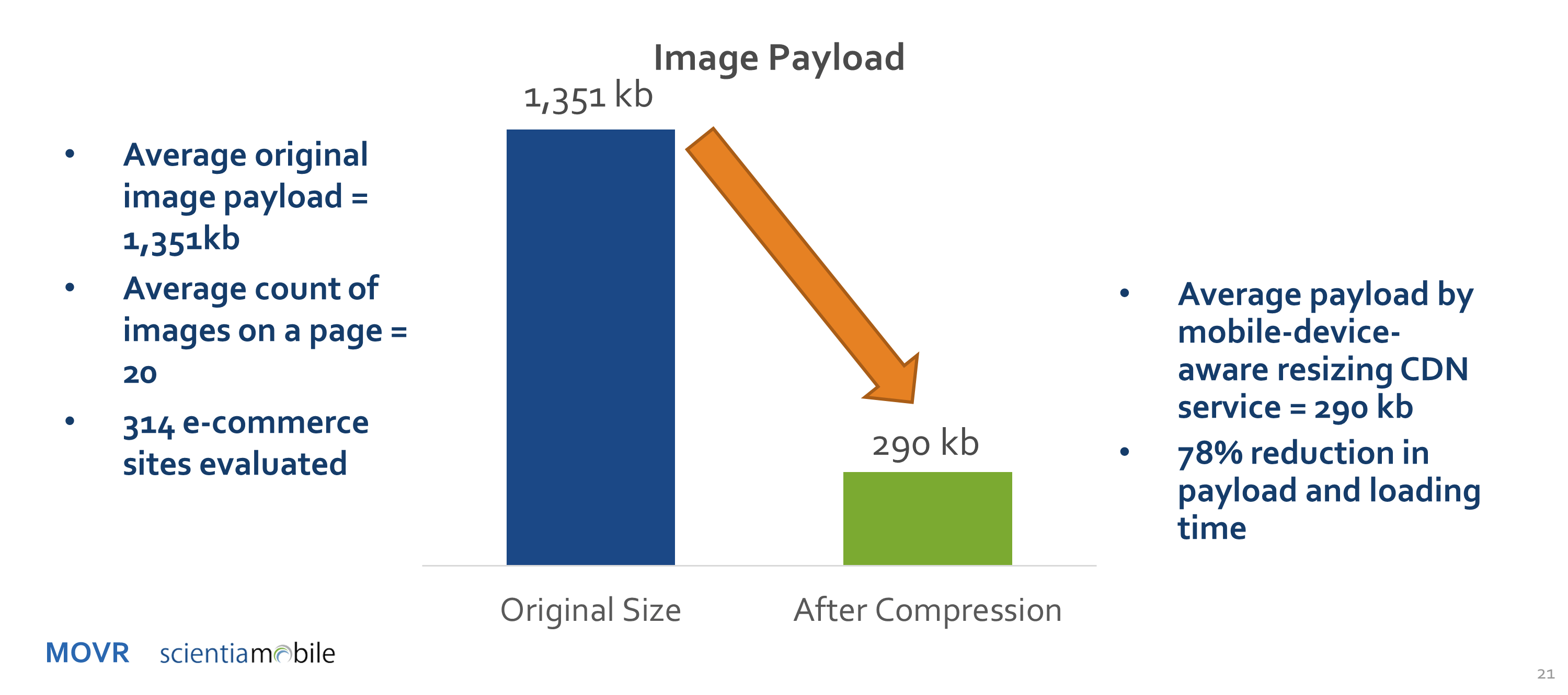 Ecommerce image compression potential
