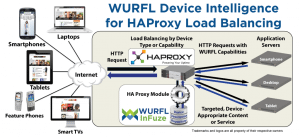 HAProxy load balance by device