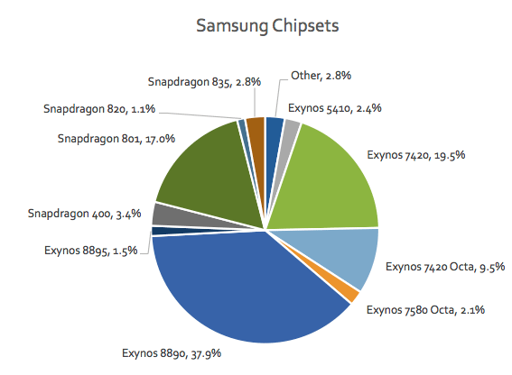 Most used chipsets for Samsung as of July 2017