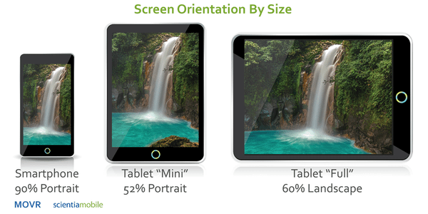 Screen Orientation by Size