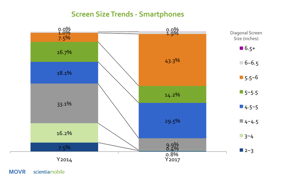 smartphone screen size trend
